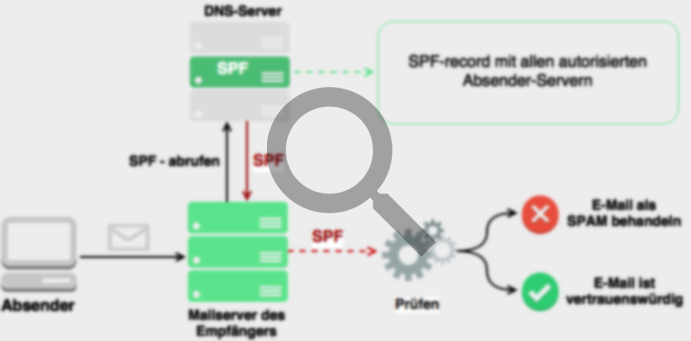 How the SPF record works
